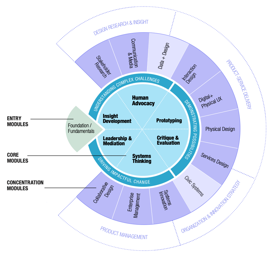 IIT MDes Curriculum Wheel