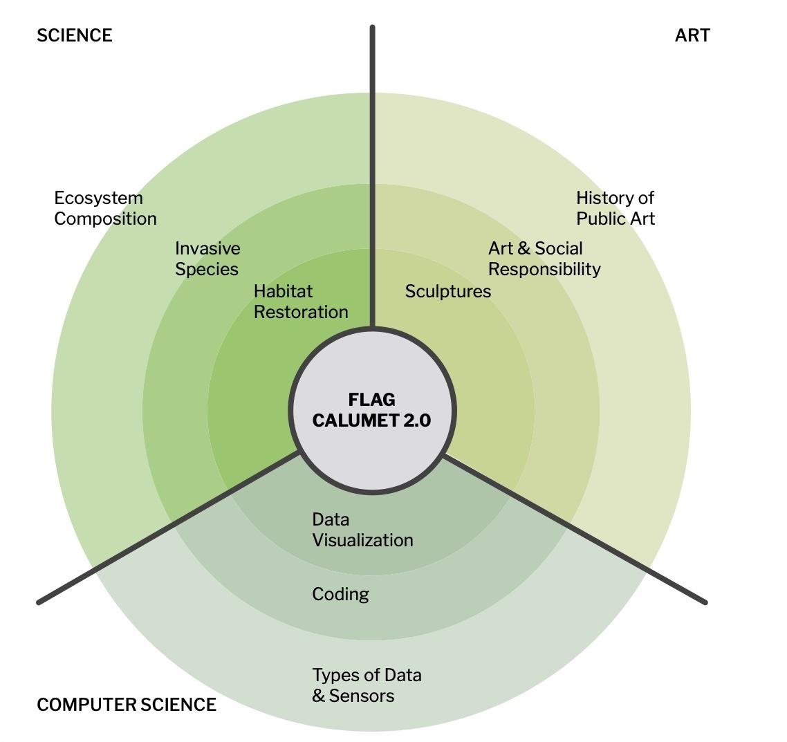 Curriculum diagram